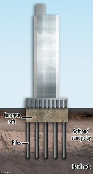 What Is The Difference Between Structural Pile And Non