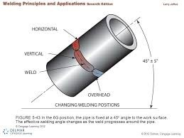 6G POSITION  sc 1 st  Quora & What is the difference between 6G and 6GR welders? - Quora