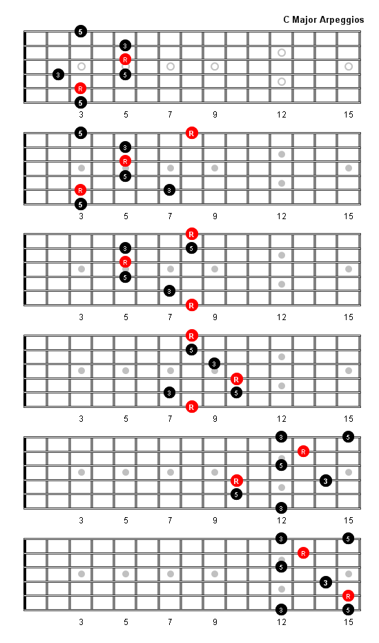 What Is The Best Arpeggio On The Guitar Fretboard For Developing