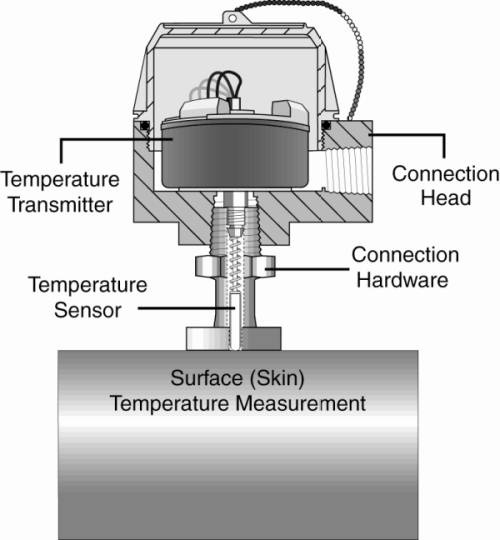 What Is A Temperatures Transmitter S Working Principle