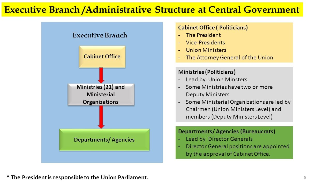 What Is The Difference Between Cabinet Minister Union Minister