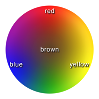What Color Is Located Opposite To Brown In The Color Wheel