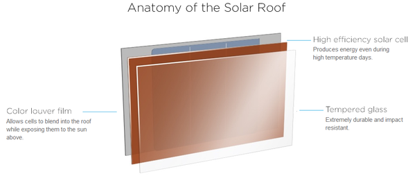 Will The Solar Roofs Introduced By Elon Musk Be Successful