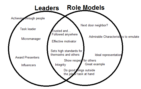 What is a distinguishing difference between a leader and a