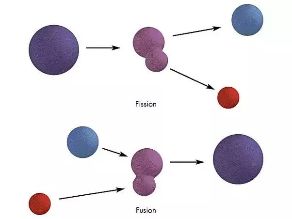 the main features of nuclear fission Nuclear power, the use of sustained nuclear fission to generate heat and electricity, contributes nearly 20 percent of the electricity generated in america.