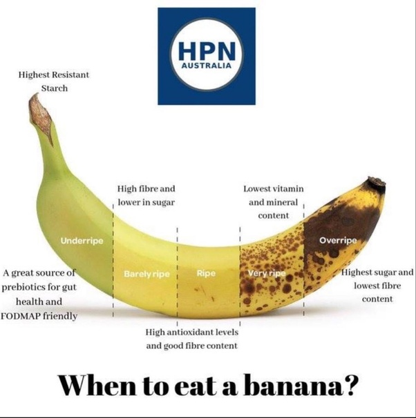 Are Brown Bananas More Nutritious Than A Green Or Yellow