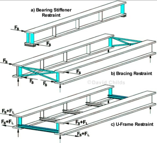 What Is A Laterally Restrained Beam Quora