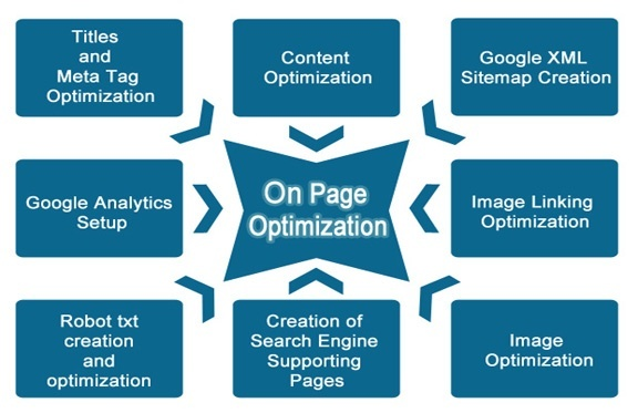 which on page seo is the most efficient to get more traffic on a