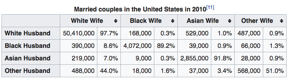 Is interracial dating becoming more common