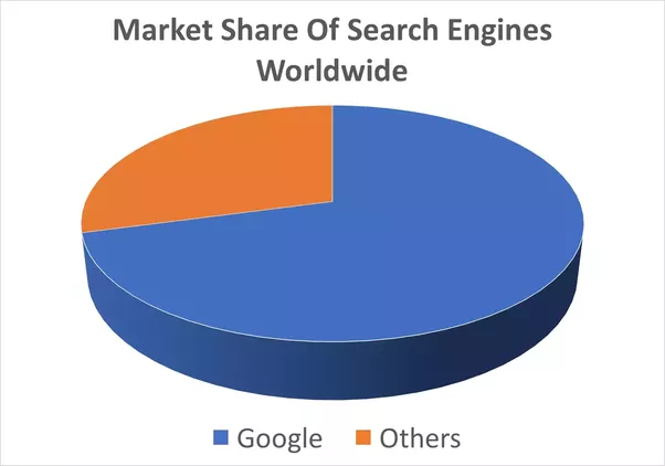 Why is google most used search engine quora this makes all seo experts around the globe invest their time energy and focus to rank better on google search engine result pages serps ccuart Images