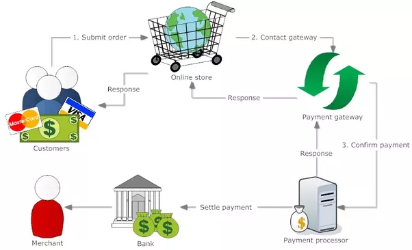 How Do Payment Gateways Work Technically Quora