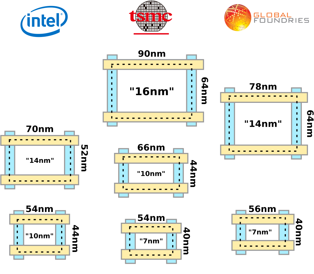 How did AMD succeed in making 7nm CPUs before Intel? Will