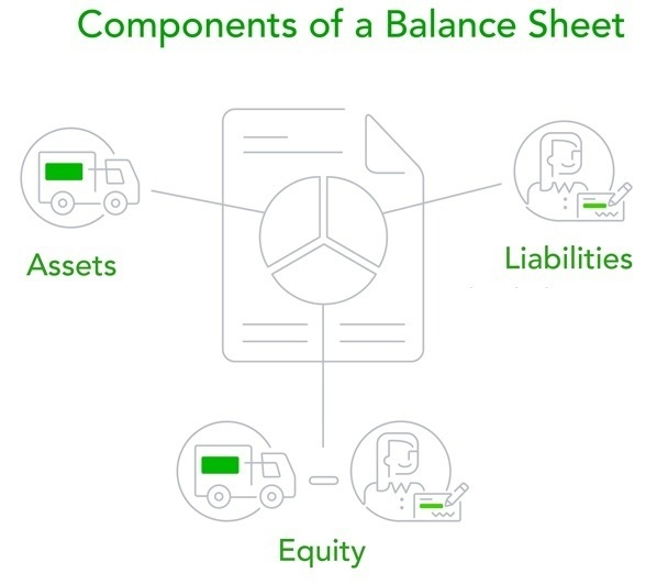 what is a balance sheet in a restaurant quora