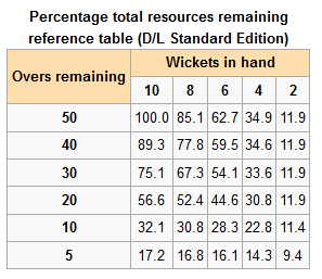 Is the duckworth-lewis method fair enough in a t20 match? Quora.