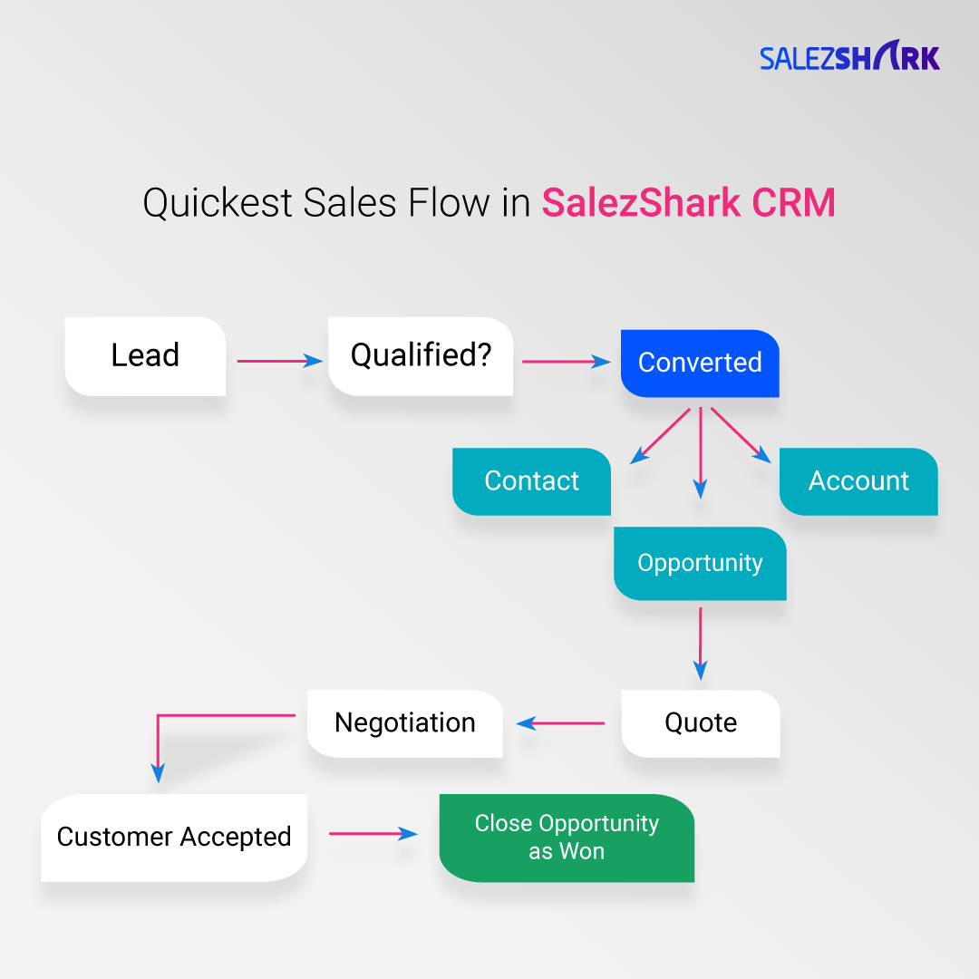What CRM tools do field sales and sales engineers use other