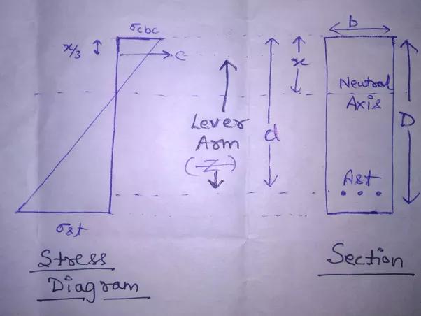 Lever Arm Depth : What is lever arm in civil engineering quora