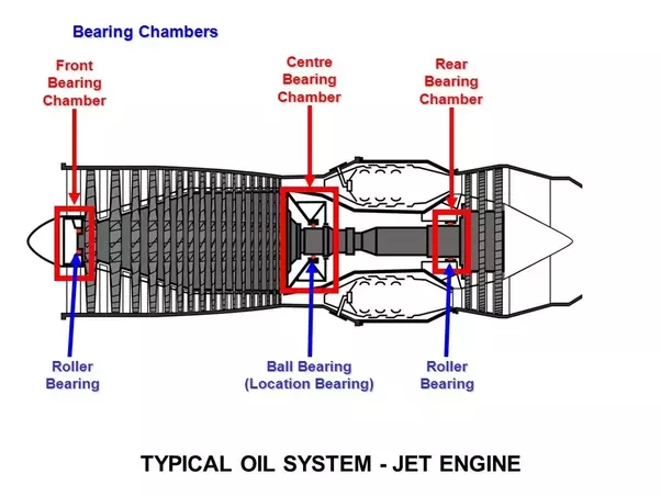 How is a turbofan engine shaft supported inside the engine casing? - Quora