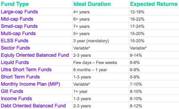 Which is the best mutual fund for good returns? - Quora