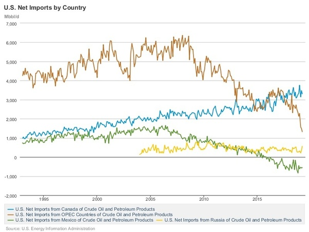 Who does the US import the most oil from? - Quora