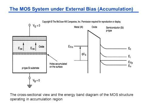 how does one obtain the energy band diagrams for a mosfet with and without bias? - quora and mosfet wiring diagram led