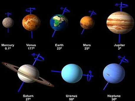 Is the north pole the same for all planets in our solar ...