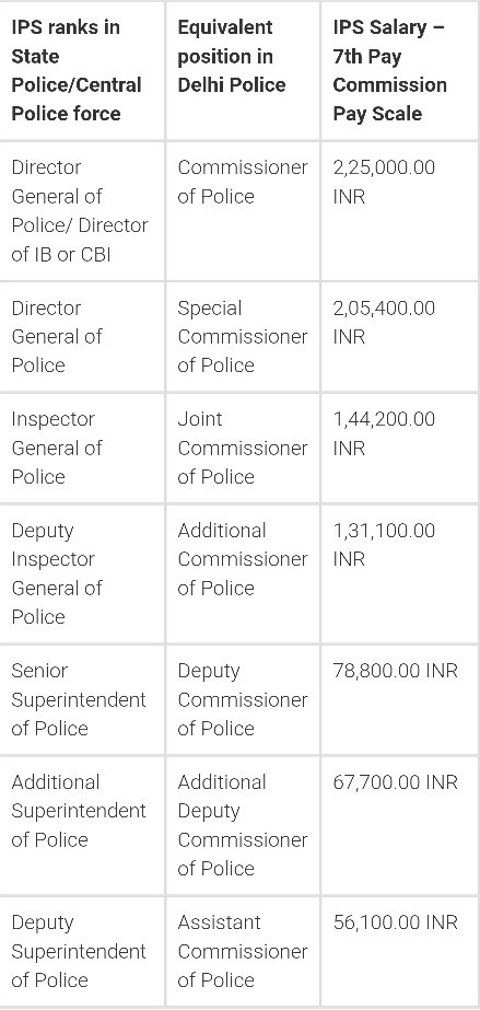 What are the salaries of IAS, IPS and IFS officers? - Quora
