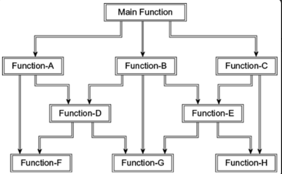 What are the problems with COBOL as a programming language
