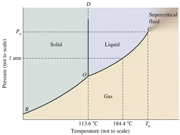 Why does iodine skip the liquid state when changing from solid to answer wiki ccuart Images