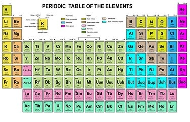 What is the indian way to learn periodic table quora fblock are giventrick for periodic table trust me this is easiest trick i have found out and personal experience it will help you in iit jee pmt etc urtaz Image collections