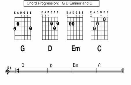 What Is A Good Tutorial On The Axis Of Awesome Guitar Chords Quora