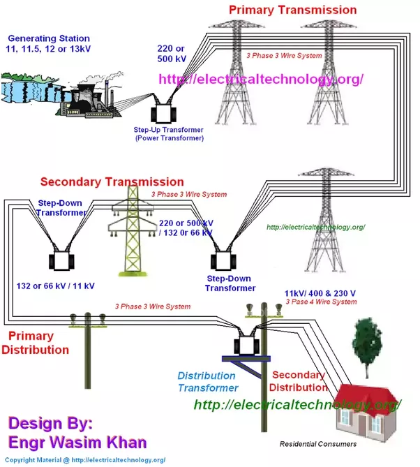 After the generation of electricity how is it distributed quora for example generation voltage 138 kv stepped up to 220 kv substation steps down to 33 kv or 11 kvr doimestixc use it ias stepped down to 440220 volts ccuart Images