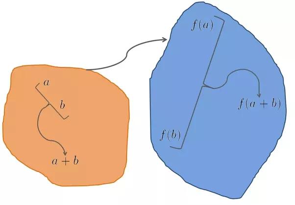 Group Homomorphism Properties