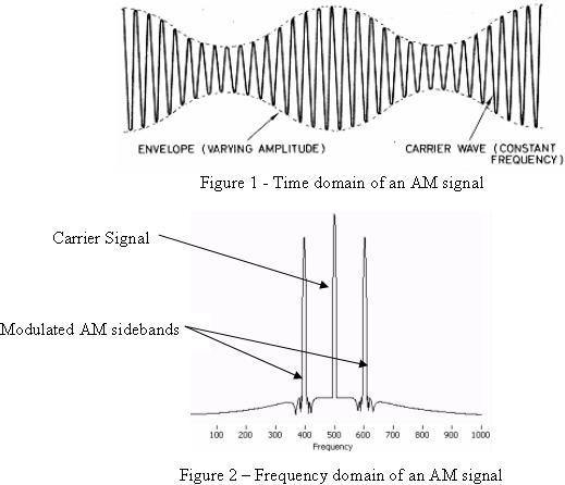 how are electrical signals from an antenna mixed so they