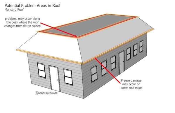 Home Inspectors and Roof Inspections