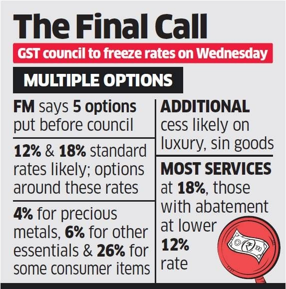 What is GST and its rate? - Quora