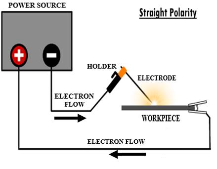 welding polarity diagram wiring diagram golwelding polarity diagram wiring diagram dcep welding circuit diagram basic electronics wiring diagram welding polarity diagram