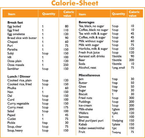 Calories In Common Indian Foods