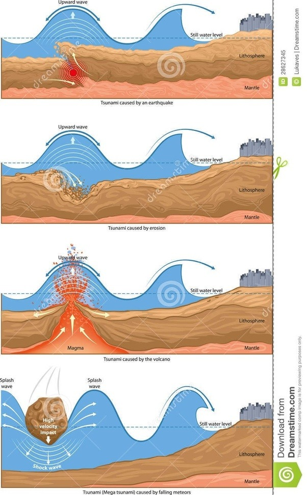 What is the difference of storm surge from tsunami? - Quora