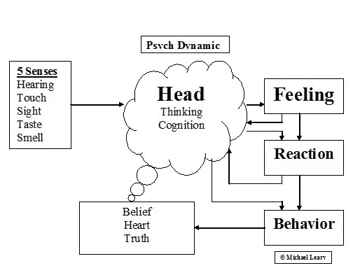What Are Some Examples Of Effective Cognitive Behavioral Therapy
