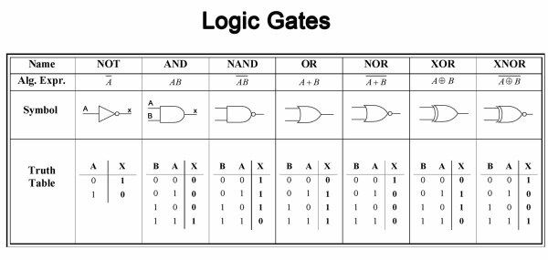 What Are The Uses Of Logic Gates Quora