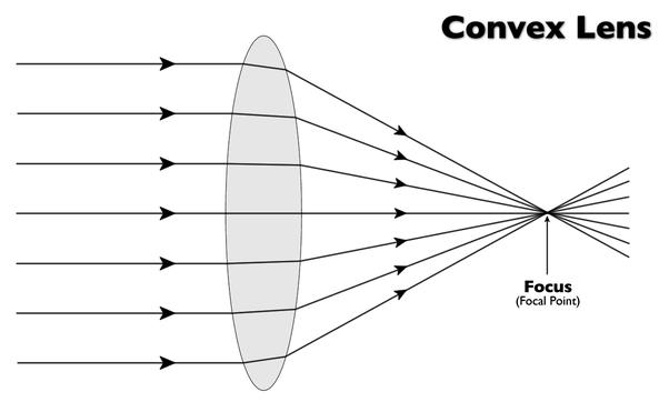 What Is A Concavo Convex Lens Quora