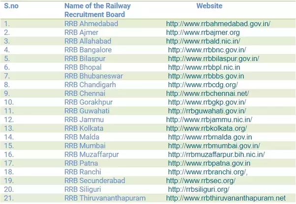 RRB Patna Recruitment, www.rrbpatna.gov.in, Official Notification