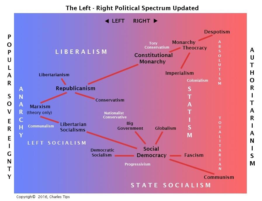 socialism vs fascism chart