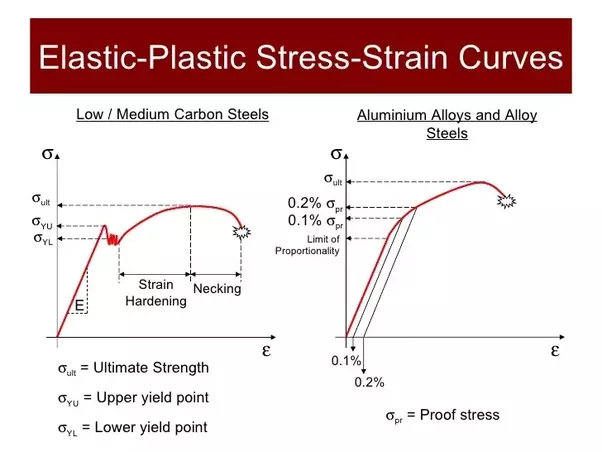 what is the stress strain curve for mild steel aluminium and cast rh quora com stress strain diagram mild steel stress strain diagram mild steel pdf