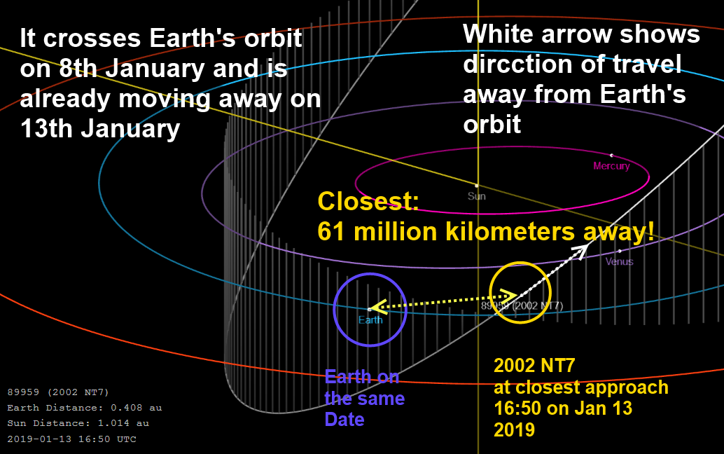 Is asteroid called 2002 NT7 going to make an impact towards