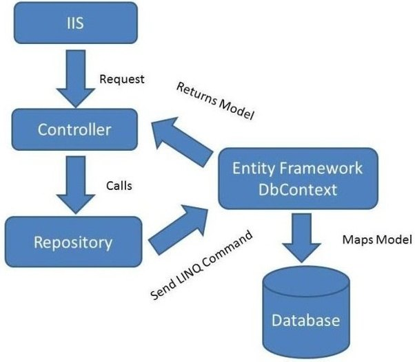 What is repository pattern in terms of asp mvc quora the repository makes queries to the data source for the data from there on maps the information from the data source to a business entity object ccuart Image collections