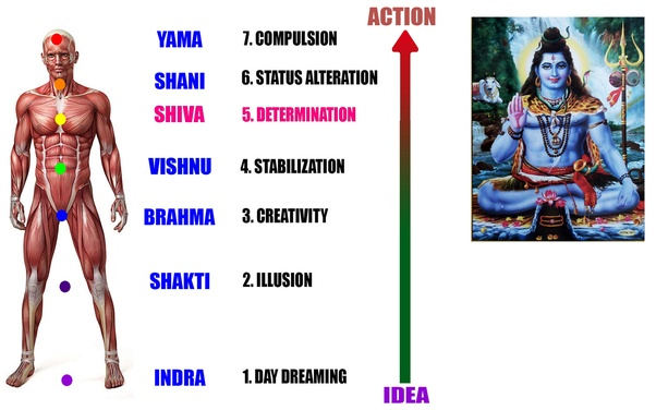 Is it true that Lord Shiva is not mentioned in the Vedas