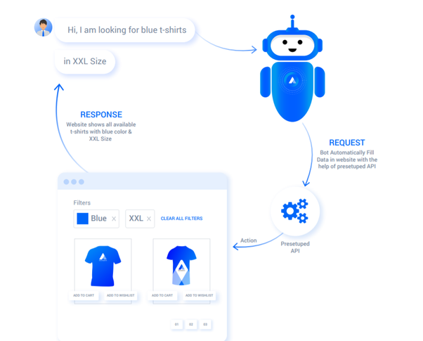 What are the best (AI) chatbots available online? - Quora