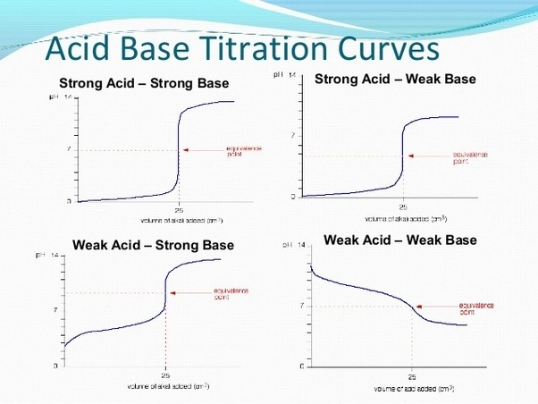 Which indicator is used in a strong acid versus a strong base ...