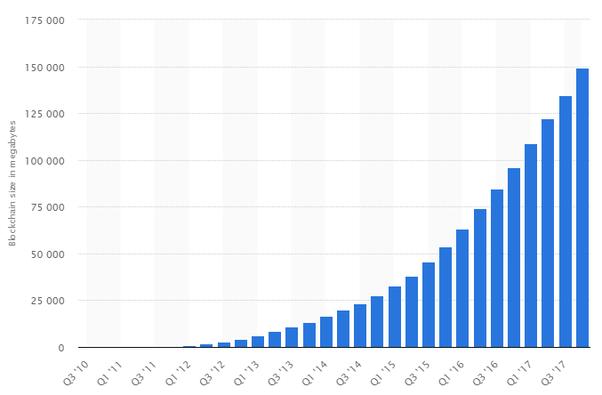 bitcoin total transactions